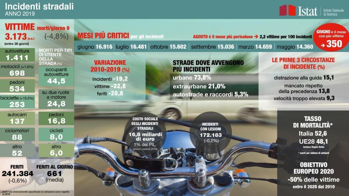 Les accidents de la circulation. L'automne en Italie, mais pas chez les motards